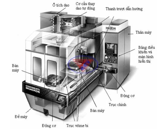 Dịch vụ sửa chữa máy CNC
