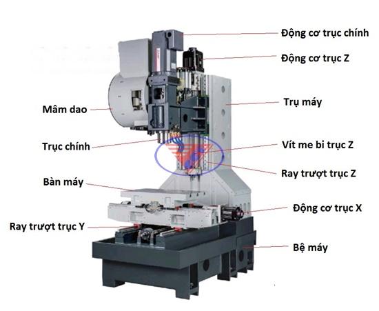 bộ phận của máy phay CNC