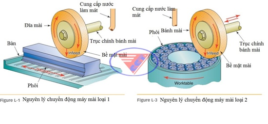 Máy Mài CNC trục ngang