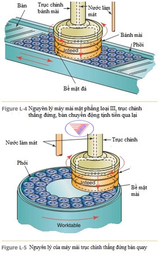 Máy Mài CNC trục đứng