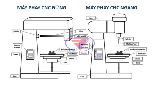 Gia công bằng máy Phay CNC