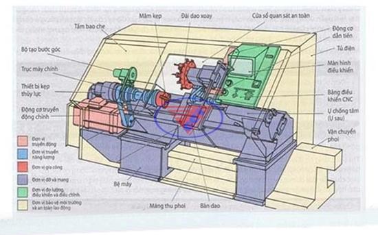 máy phay ngang CNC