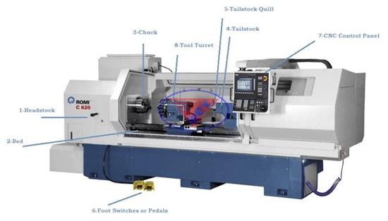 Cấu tạo của máy tiện CNC Fanuc