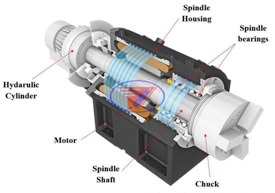 Các cụm trục quan trọng trên máy CNC