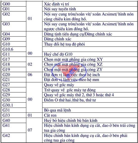 mã lệnh máy CNC