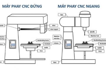 Phân biệt máy phay CNC đứng và máy phay CNC ngang