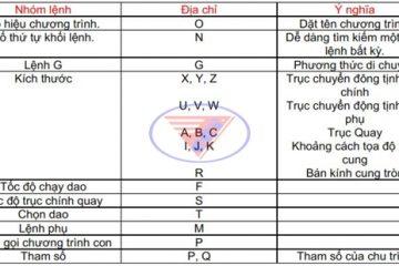 Các mã lệnh G-Code trong máy phay CNC