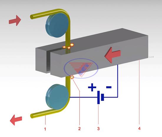 Nguyên lý gia công bằng máy cắt dây tia lửa điện