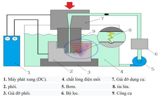 cấu tạo máy xung điện EDM