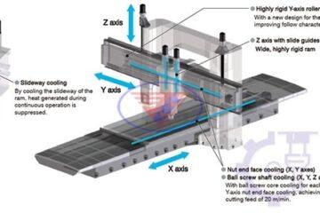 Gia công trên máy phay giường CNC